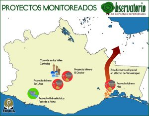 proyectos monitoreados_web